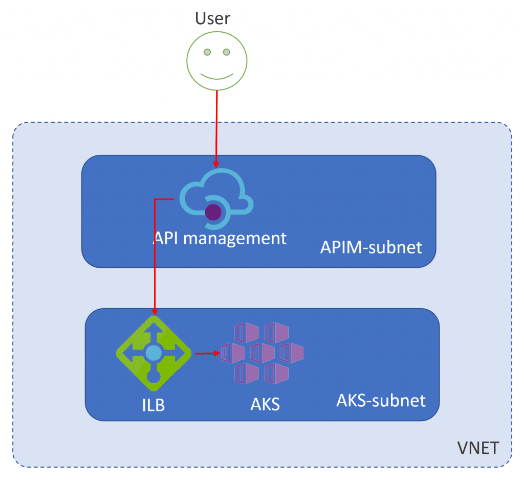 Using PlantUML to generate architecture artifacts - NillsF ...