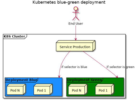 Simple Kubernetes blue-green deployments – NillsF blog